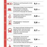 За что и как штрафовали российских водителей в 2019 году